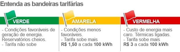 E esta é a nova forma de classificação da energia elétrica no Brasil.